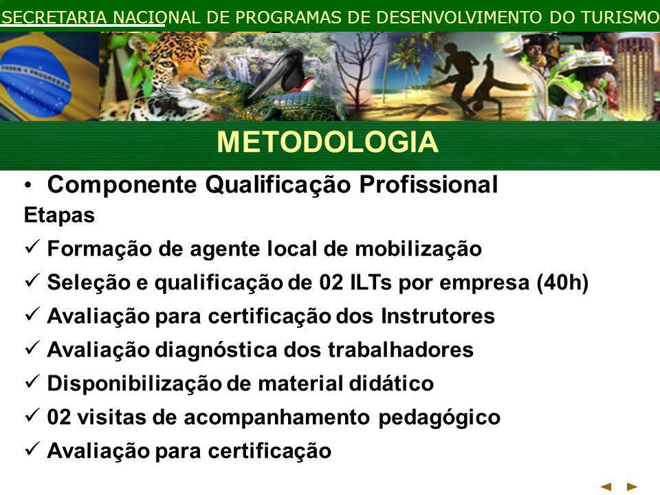 METODOLOGIA Componente Qualificação Profissional Etapas