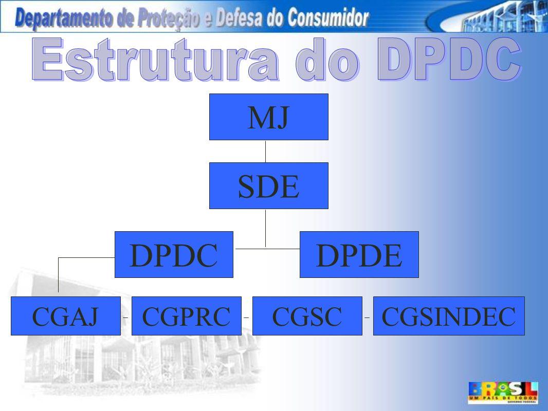 Estrutura do DPDC MJ SDE DPDC DPDE CGAJ CGPRC CGSC CGSINDEC