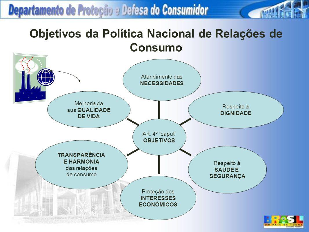 Objetivos da Política Nacional de Relações de Consumo