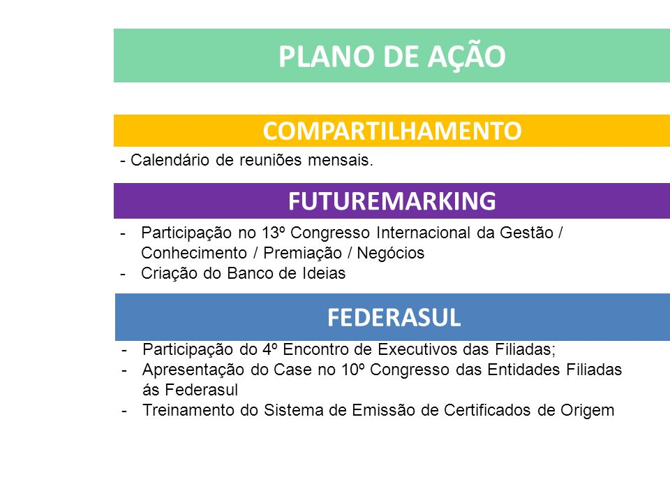 PLANO DE AÇÃO COMPARTILHAMENTO FUTUREMARKING FEDERASUL