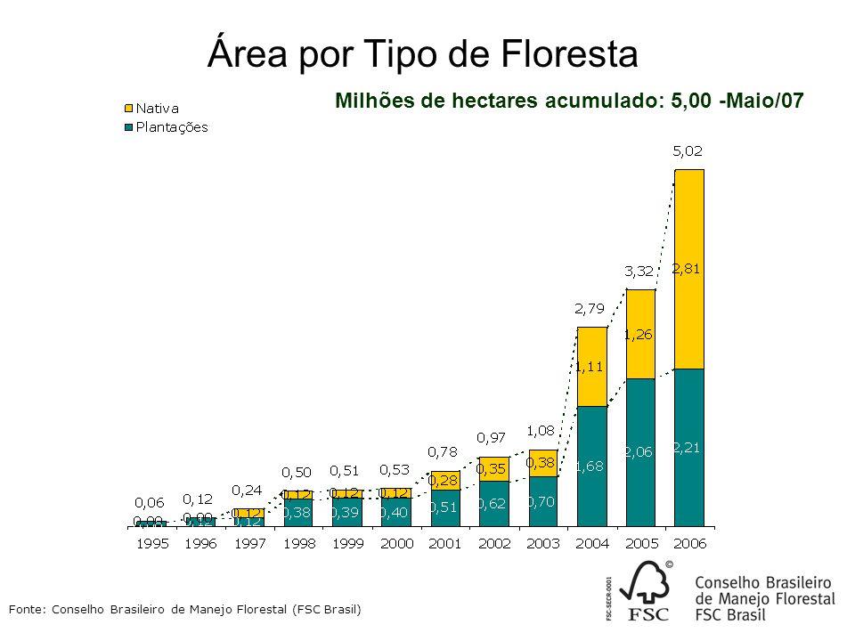Área por Tipo de Floresta