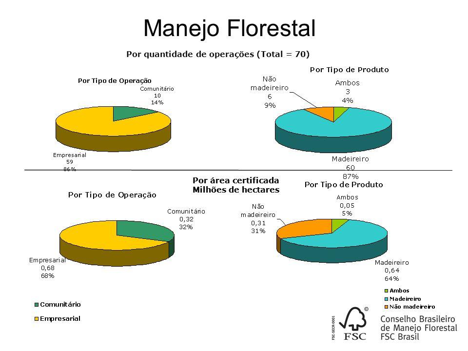 Manejo Florestal Por quantidade de operações (Total = 70)