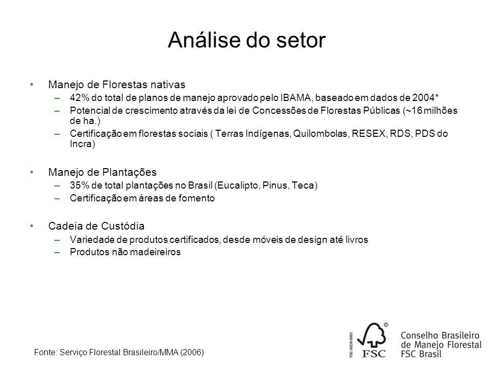 Análise do setor Manejo de Florestas nativas Manejo de Plantações