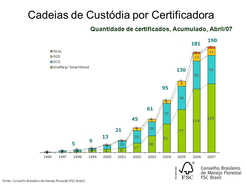 Cadeias de Custódia por Certificadora