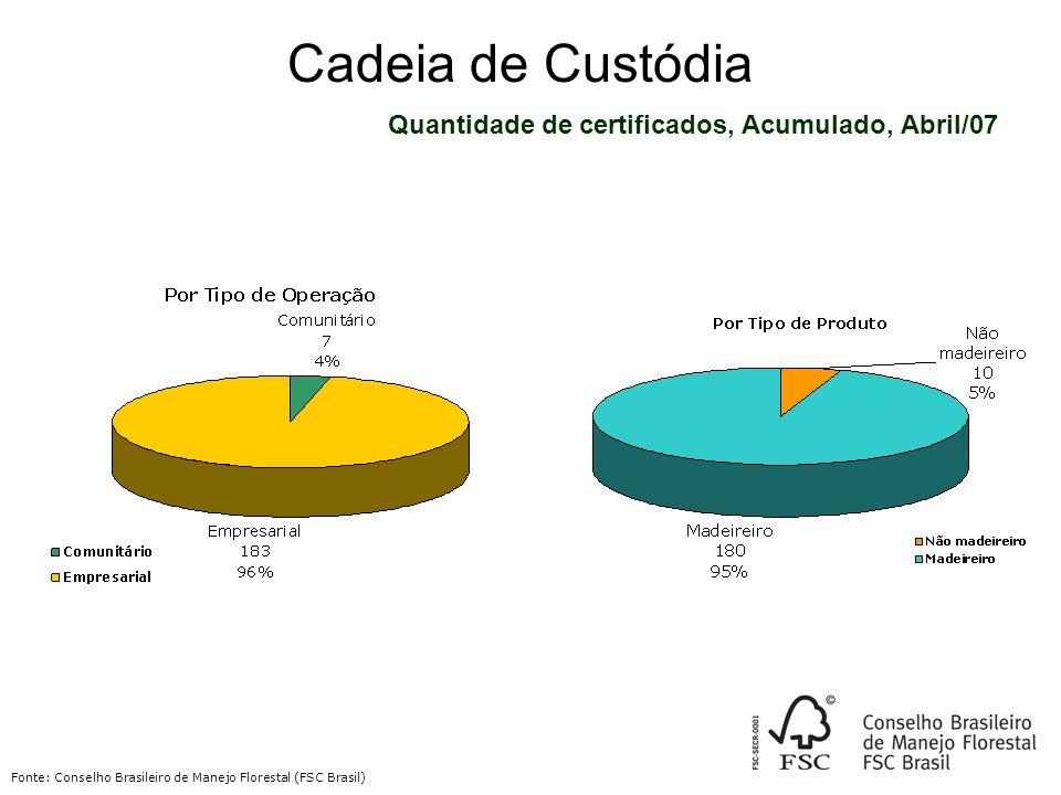 Cadeia de Custódia Quantidade de certificados, Acumulado, Abril/07