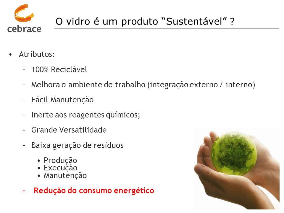 O vidro é um produto Sustentável