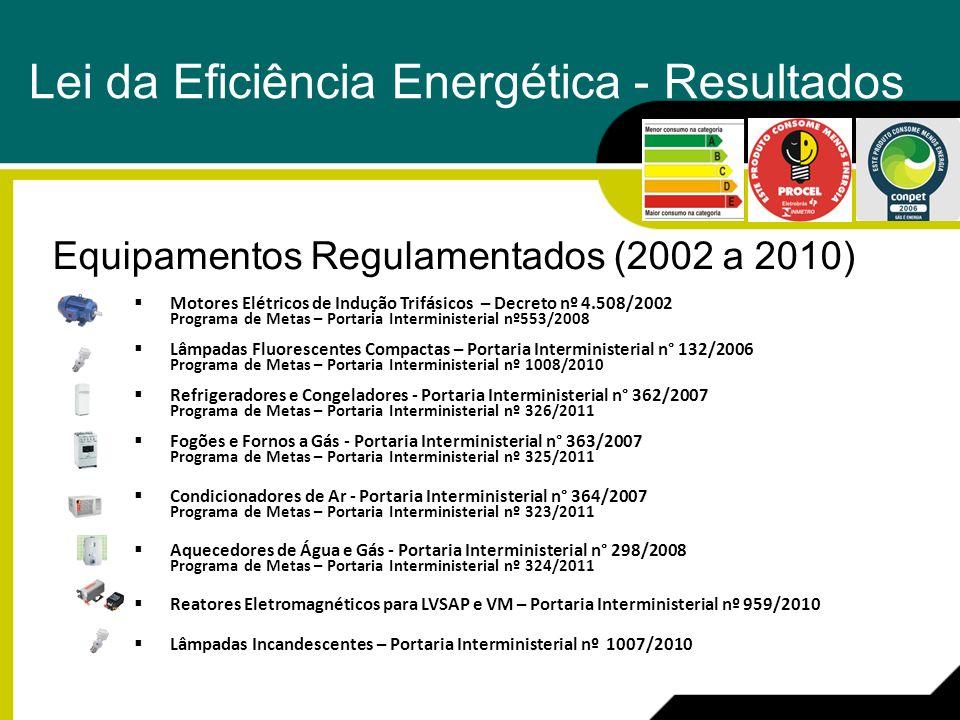 Lei da Eficiência Energética - Resultados