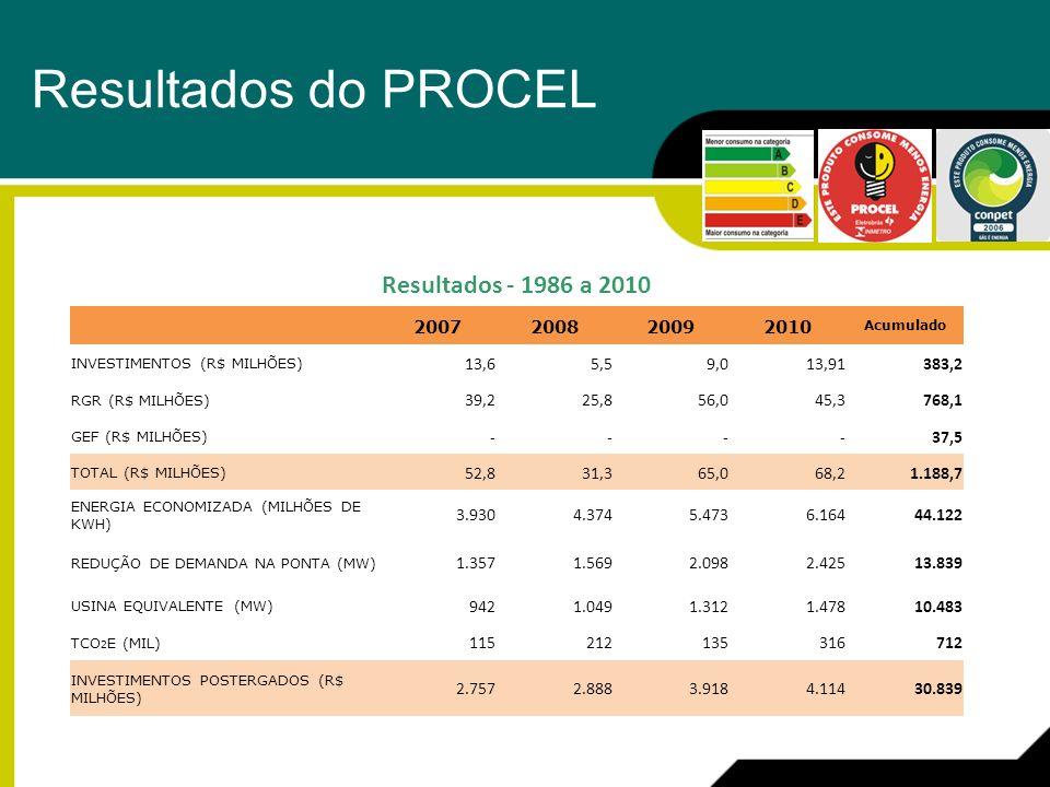 Resultados do PROCEL Resultados - 1986 a 2010 2007 2008 2009 2010 13,6