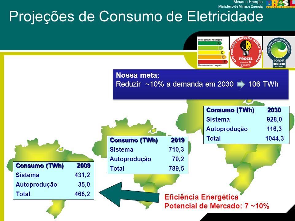 Projeções de Consumo de Eletricidade