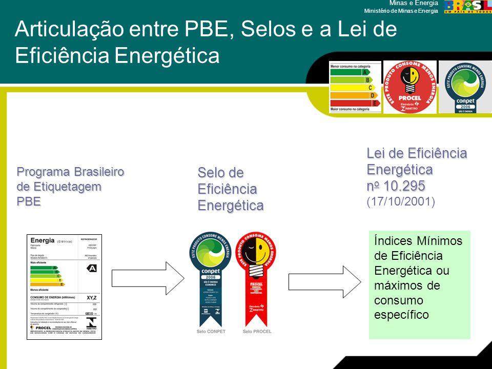 Articulação entre PBE, Selos e a Lei de Eficiência Energética