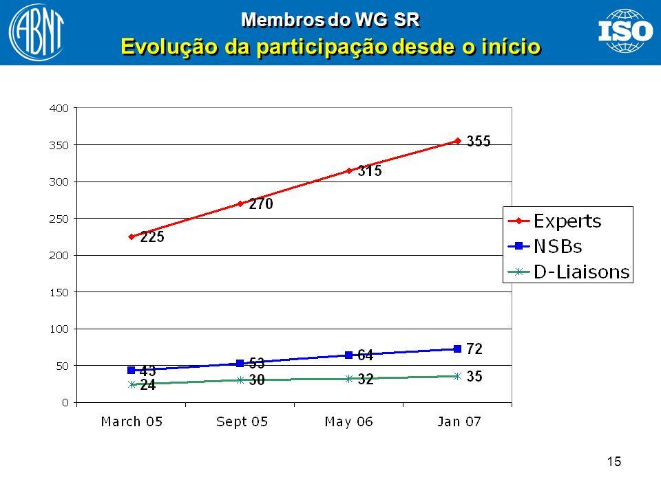 Membros do WG SR Evolução da participação desde o início
