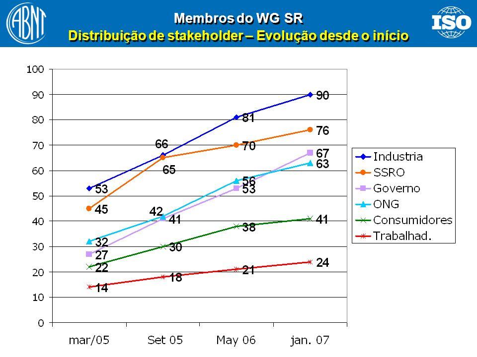 Membros do WG SR Distribuição de stakeholder – Evolução desde o início