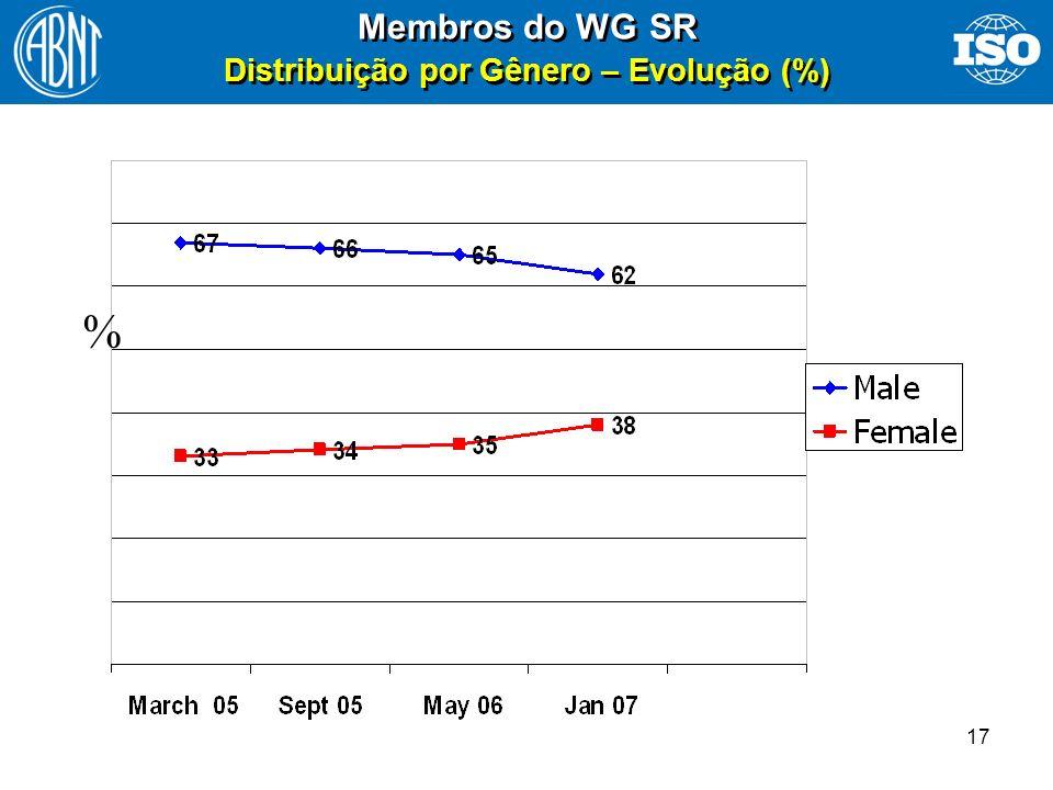 Membros do WG SR Distribuição por Gênero – Evolução (%)