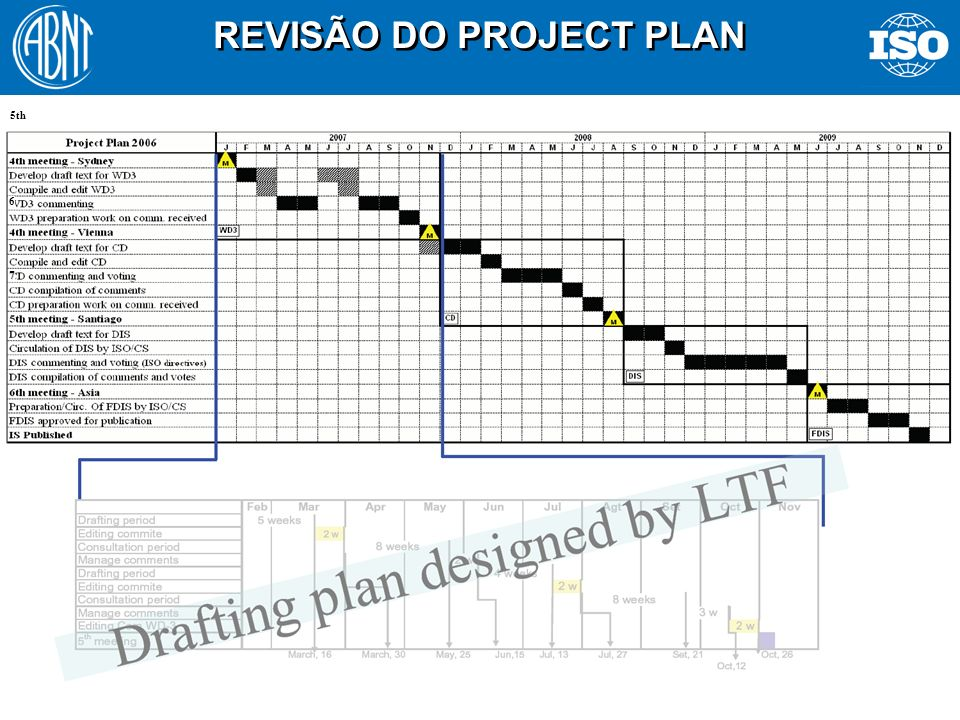 REVISÃO DO PROJECT PLAN
