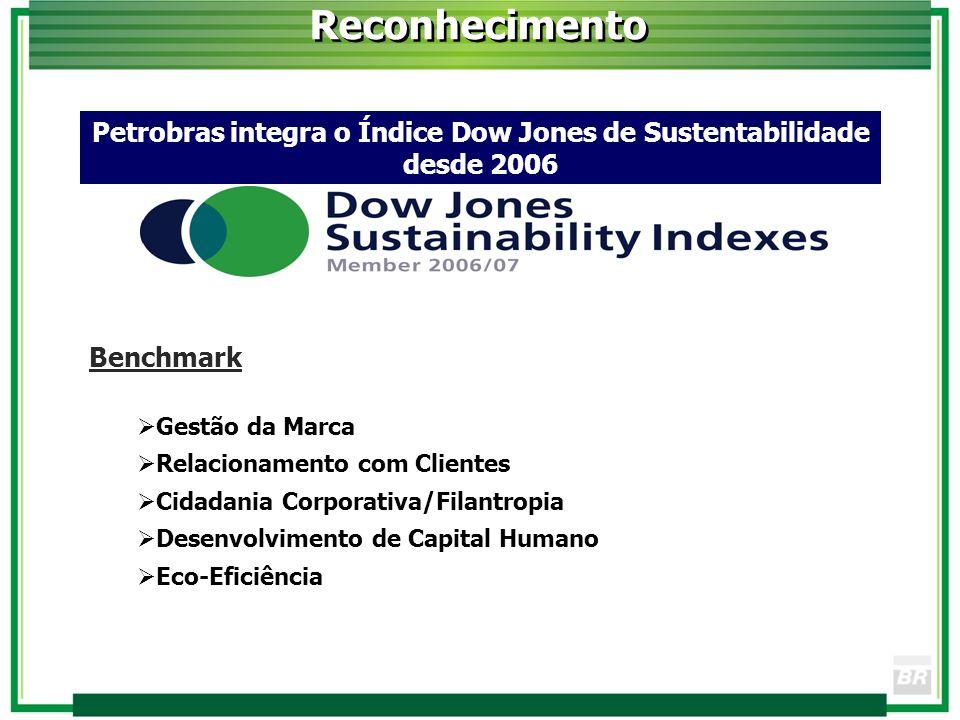 Petrobras integra o Índice Dow Jones de Sustentabilidade desde 2006