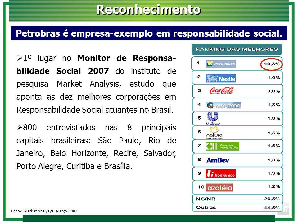 Petrobras é empresa-exemplo em responsabilidade social.