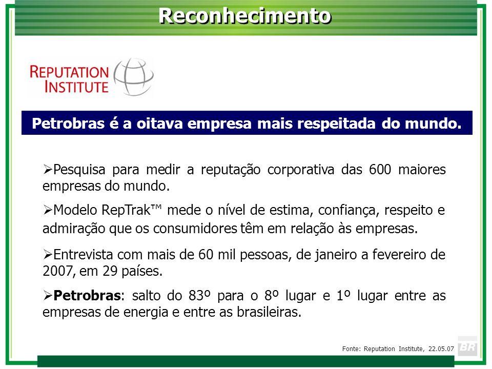 Petrobras é a oitava empresa mais respeitada do mundo.