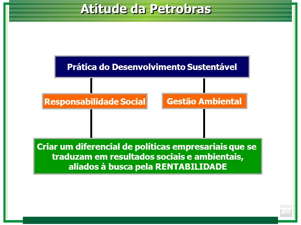 Atitude da Petrobras Prática do Desenvolvimento Sustentável