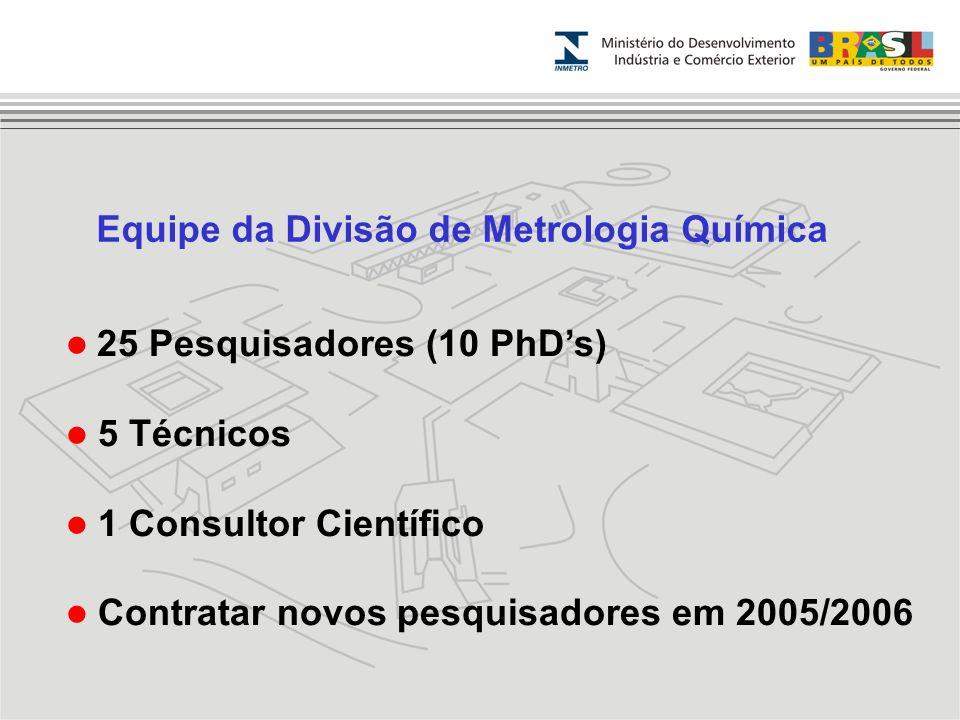 Equipe da Divisão de Metrologia Química
