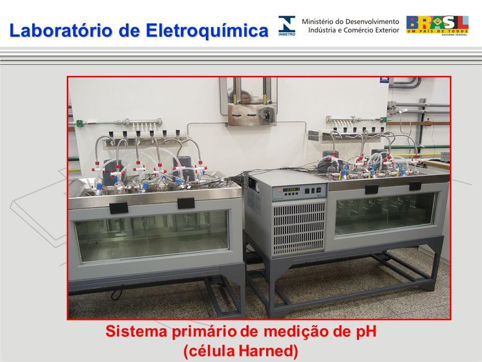 Sistema primário de medição de pH (célula Harned)