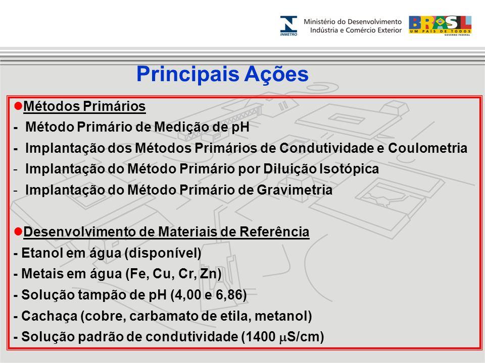 Principais Ações Métodos Primários - Método Primário de Medição de pH