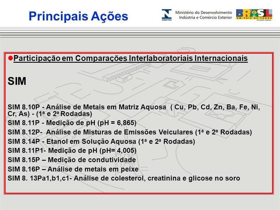 Principais Ações Participação em Comparações Interlaboratoriais Internacionais. SIM.