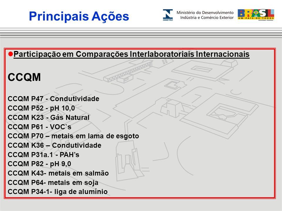 Principais Ações Participação em Comparações Interlaboratoriais Internacionais. CCQM. CCQM P47 - Condutividade.