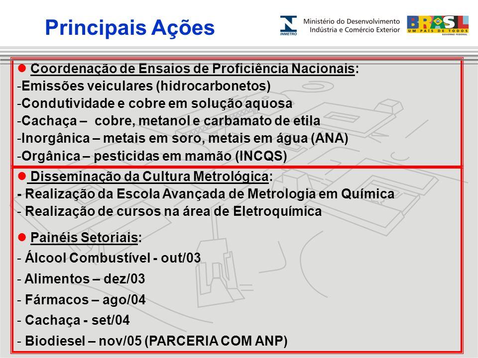 Principais Ações Coordenação de Ensaios de Proficiência Nacionais: