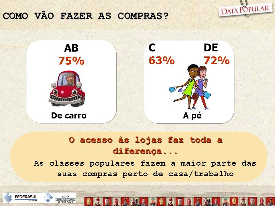 COMO VÃO FAZER AS COMPRAS