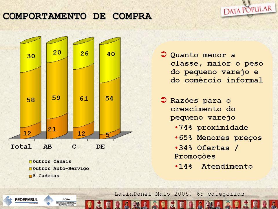 COMPORTAMENTO DE COMPRA