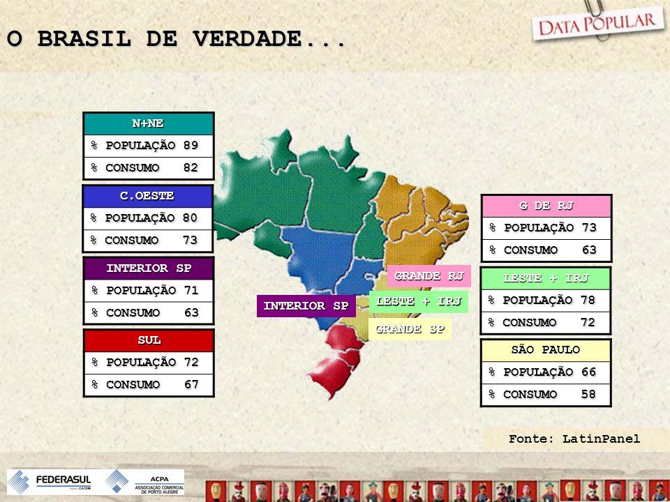 O BRASIL DE VERDADE... N+NE % POPULAÇÃO 89 % CONSUMO 82 C.OESTE