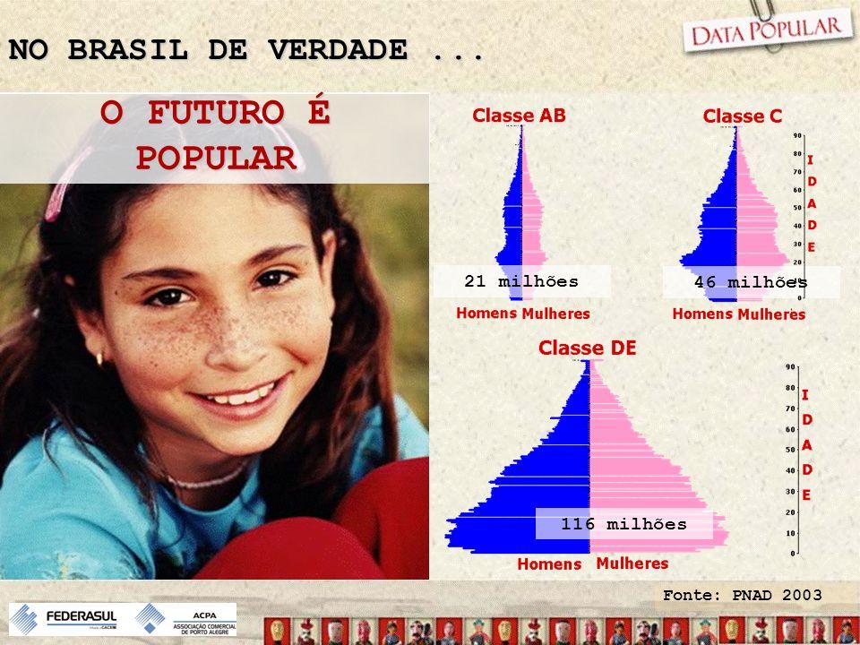 O FUTURO É POPULAR NO BRASIL DE VERDADE ... 21 milhões 46 milhões