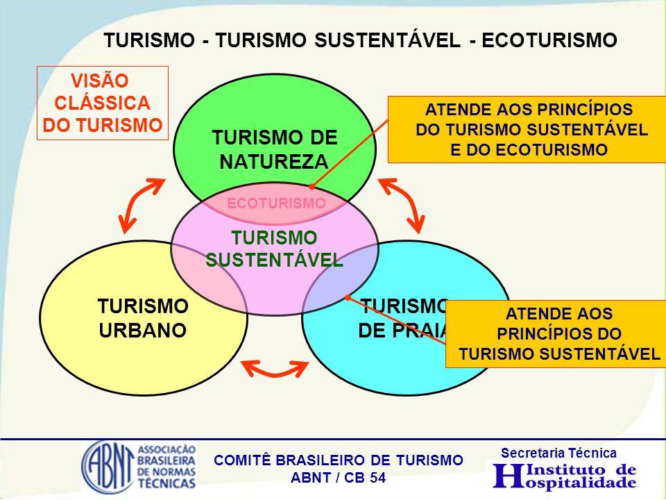 TURISMO - TURISMO SUSTENTÁVEL - ECOTURISMO