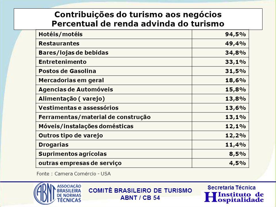 Contribuições do turismo aos negócios Percentual de renda advinda do turismo