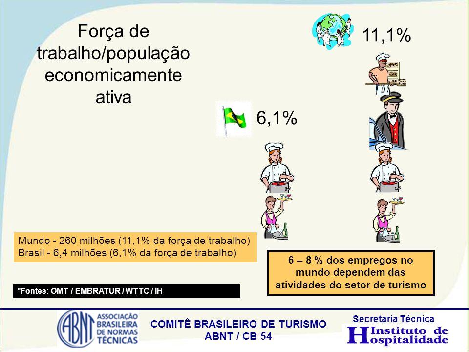 Força de trabalho/população economicamente ativa