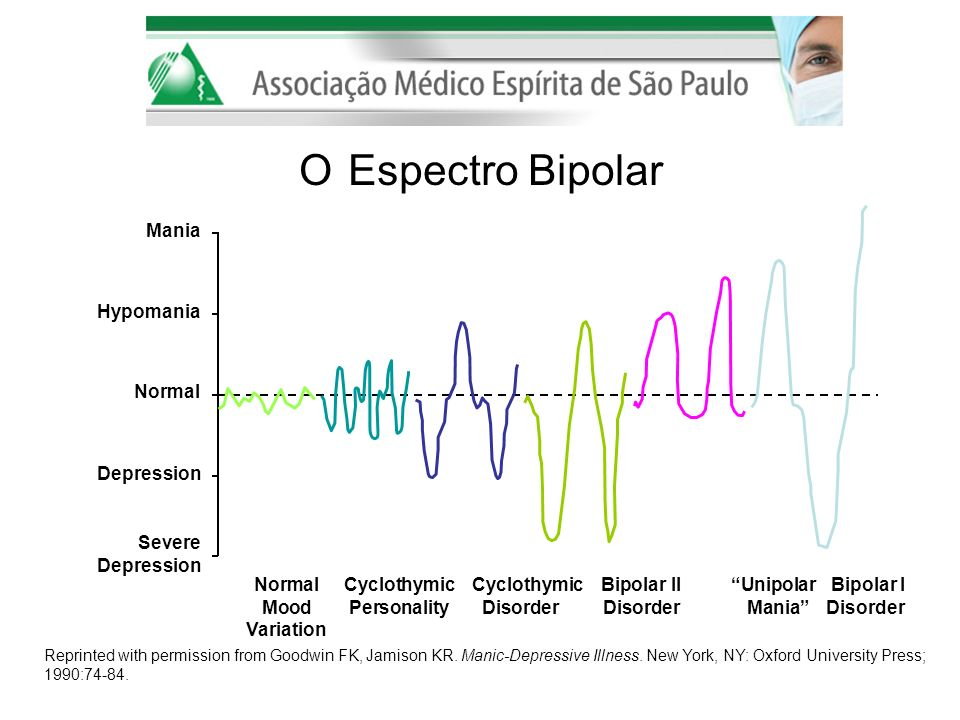 O Espectro Bipolar Mania Hypomania Normal Depression Severe Depression
