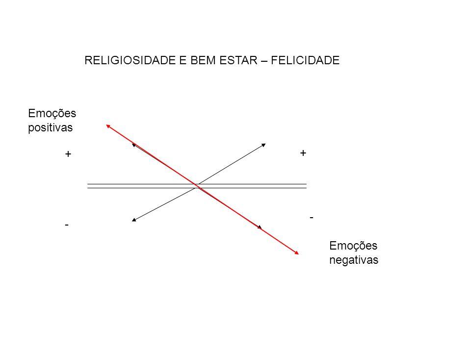 RELIGIOSIDADE E BEM ESTAR – FELICIDADE
