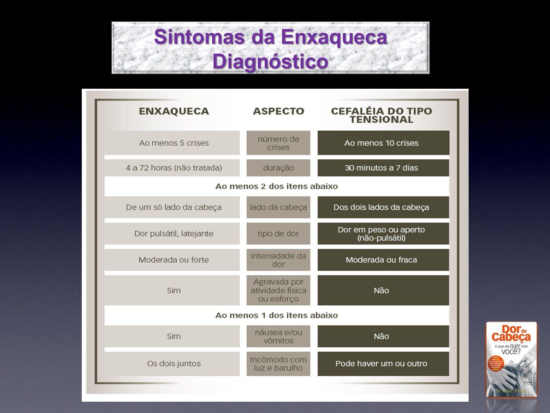 Sintomas da Enxaqueca Diagnóstico