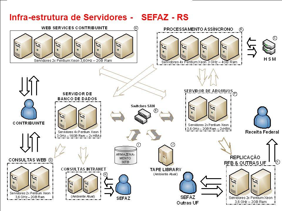 estrutura de Servidores