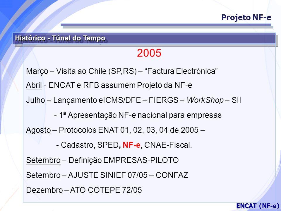 Projeto NF-e Histórico - Túnel do Tempo. 2005. Março – Visita ao Chile (SP,RS) – Factura Electrónica