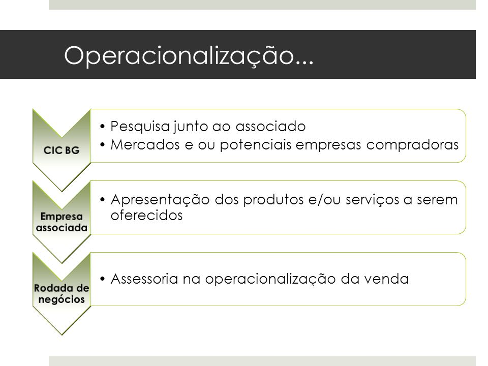 Operacionalização... CIC BG Pesquisa junto ao associado