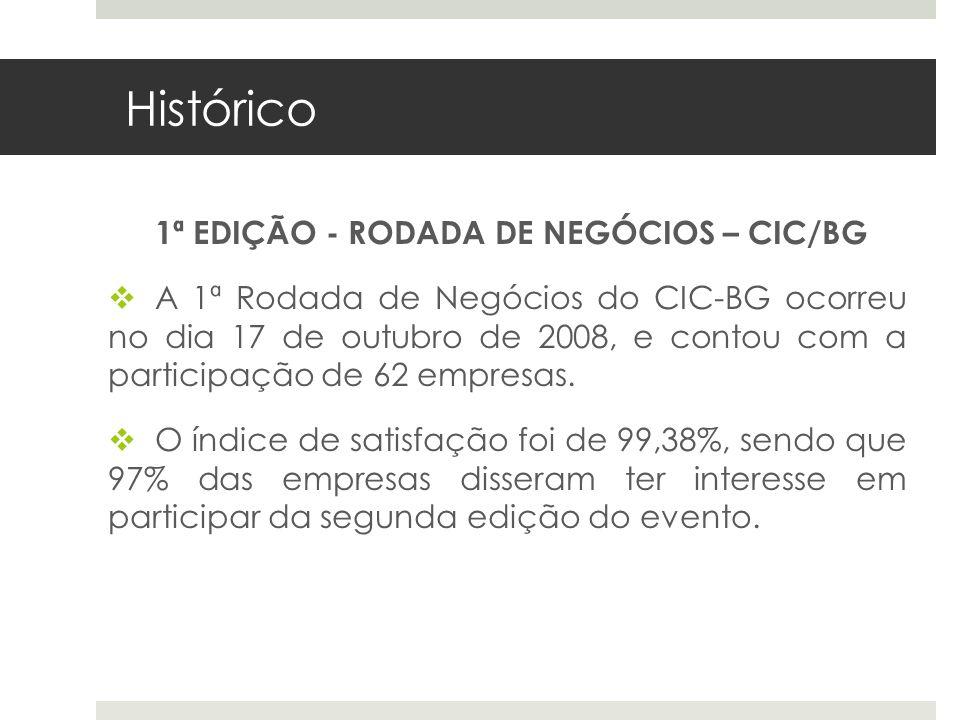 Histórico 1ª EDIÇÃO - RODADA DE NEGÓCIOS – CIC/BG