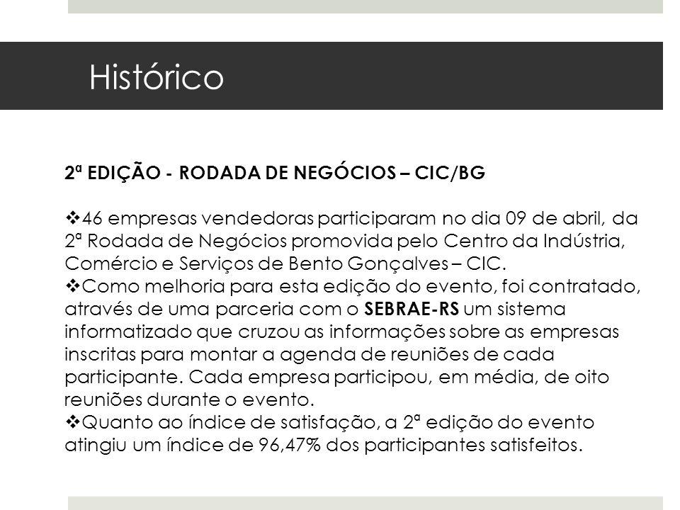 Histórico 2ª EDIÇÃO - RODADA DE NEGÓCIOS – CIC/BG