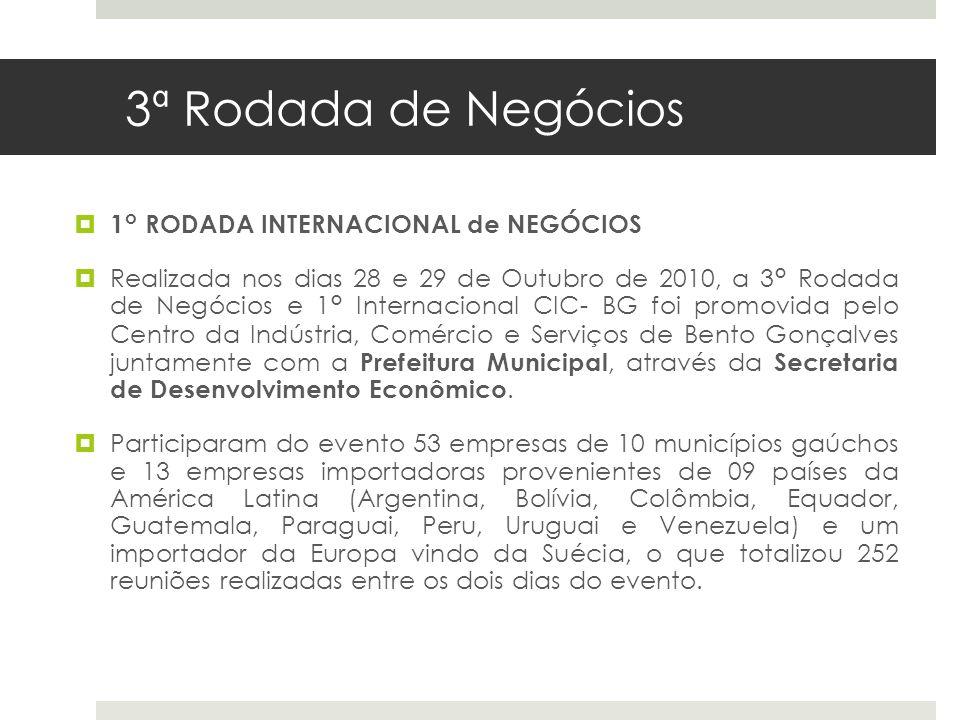 3ª Rodada de Negócios 1° RODADA INTERNACIONAL de NEGÓCIOS