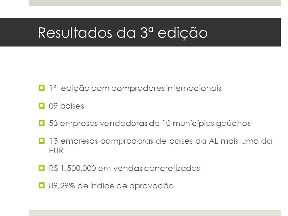 Resultados da 3ª edição 1ª edição com compradores internacionais