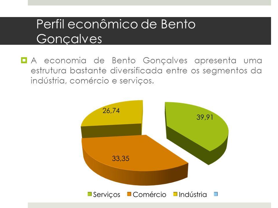 Perfil econômico de Bento Gonçalves