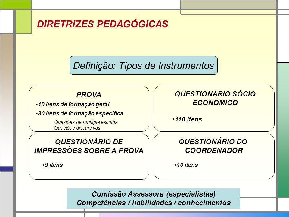 QUESTIONÁRIO SÓCIO ECONÔMICO QUESTIONÁRIO DE IMPRESSÕES SOBRE A PROVA