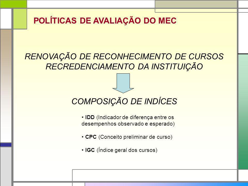 POLÍTICAS DE AVALIAÇÃO DO MEC