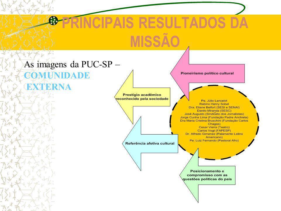 PRINCIPAIS RESULTADOS DA MISSÃO