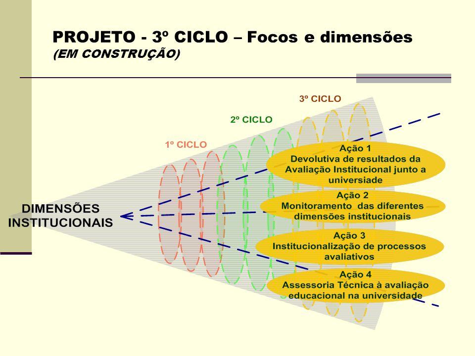 PROJETO - 3º CICLO – Focos e dimensões (EM CONSTRUÇÃO)